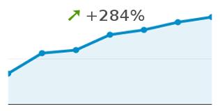 Statistiques Google Analytics de sql.sh